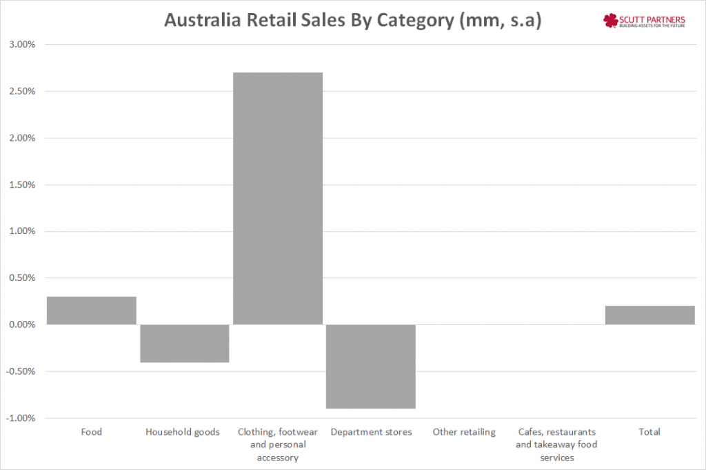 Australia retail sales by category MM Dec 2014