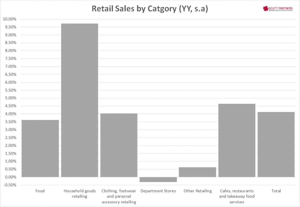 Australia retail sales by category YY Dec 2014