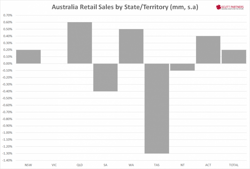 Australia retail sales by state MM Dec 2014