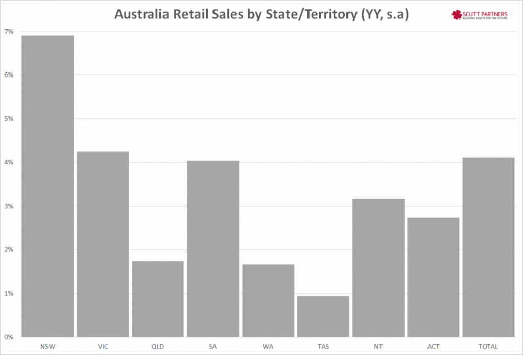 Australia retail sales by state YY Dec 2014