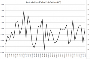 Australia retail volumes ex-CPI- Sept 2014