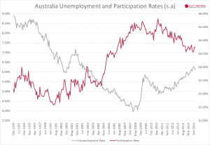 Australia unemployment and participation Dec 2014