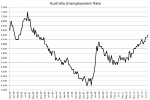 Australia unemployment rate - Sept 2014 (amended2)