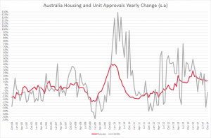 Australia unit and housing approvals YY Oct 2014