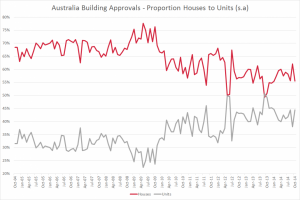 Australia unit and housing approvals percentage Oct 2014