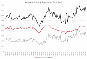 Australia unit and housing approvals total Oct 2014