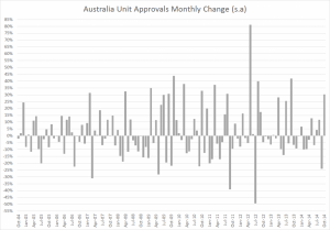 Australia unit approvals Oct 2014