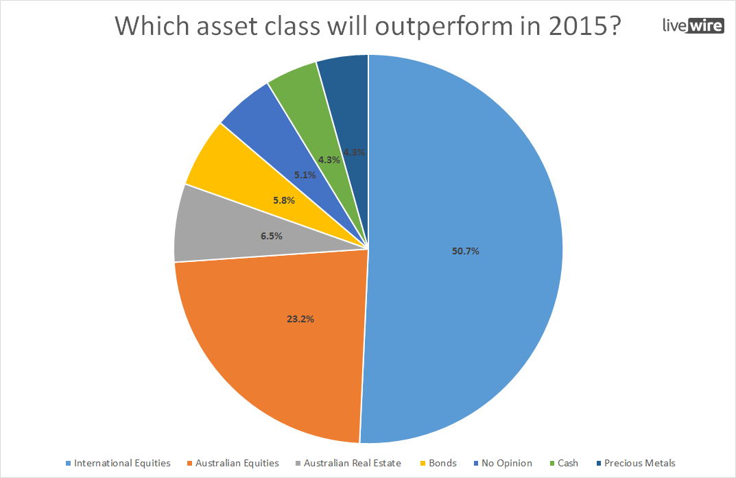 Best performing asset class in 2015