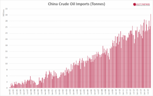 China Crude Oil Imports Dec 2014