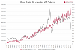 China Crude Oil Imports v WTI