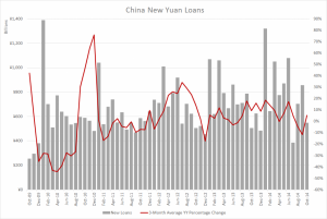 China new loans - October 2014
