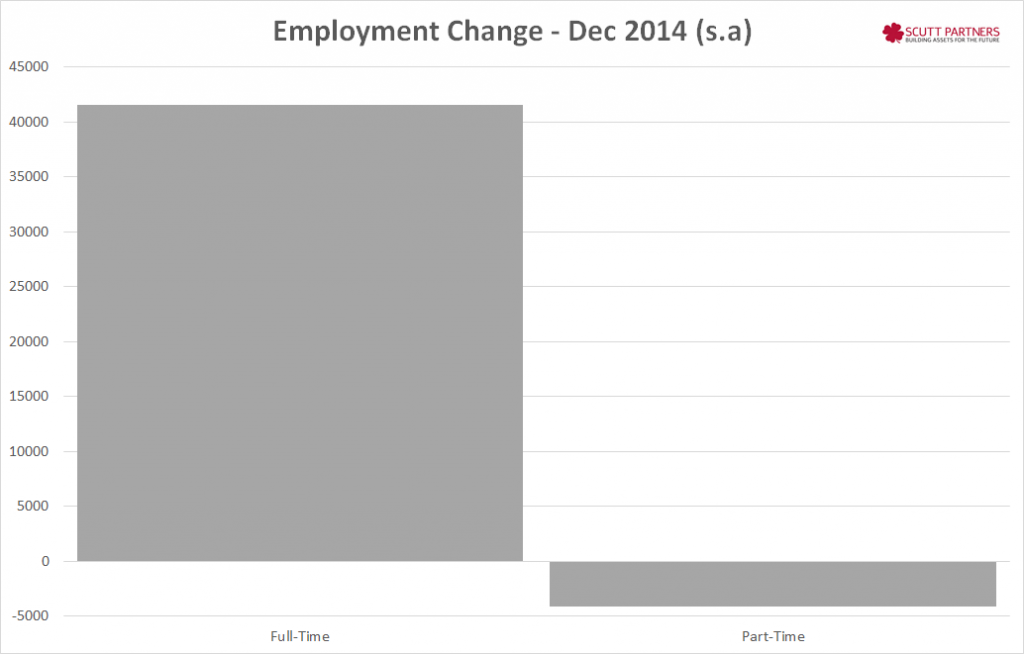 Employment Growth - Dec 2014