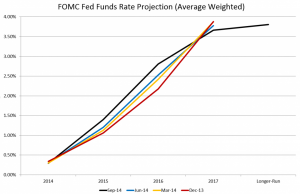 FOMC Rate projections