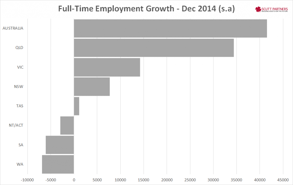FT Employment Growth - Dec 2014