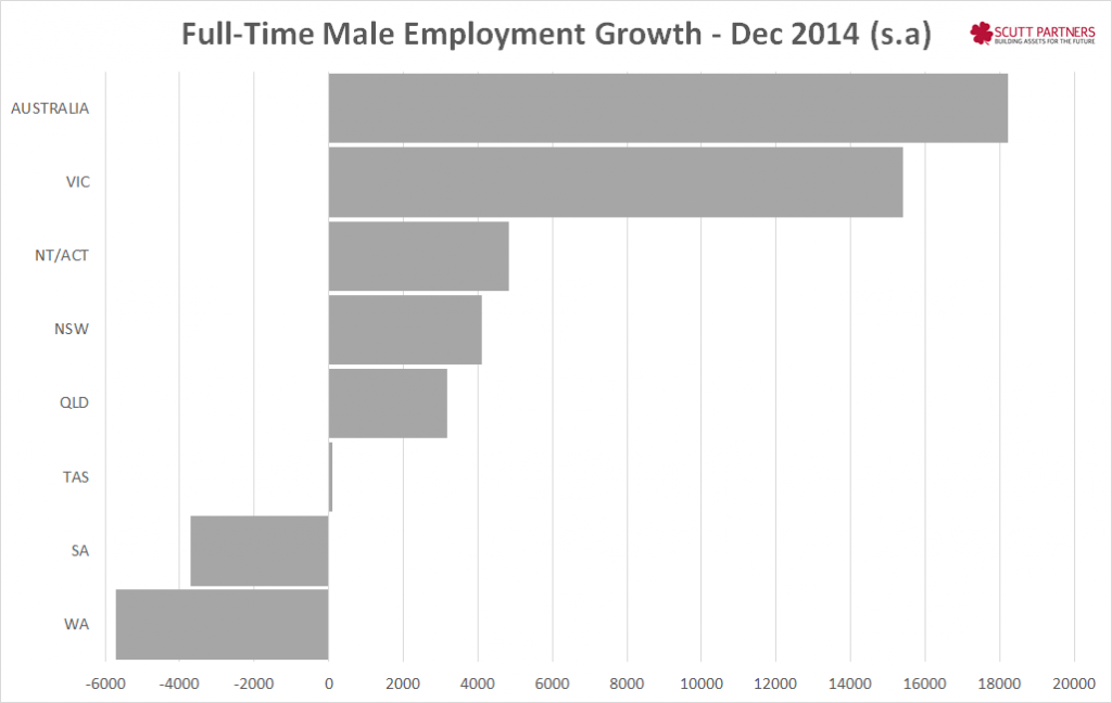 FT Male Employment Growth - Dec 2014
