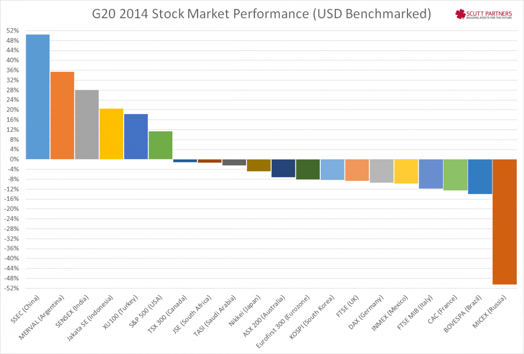 G20 2014 Stock Performance
