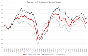German IFO Nov 2014