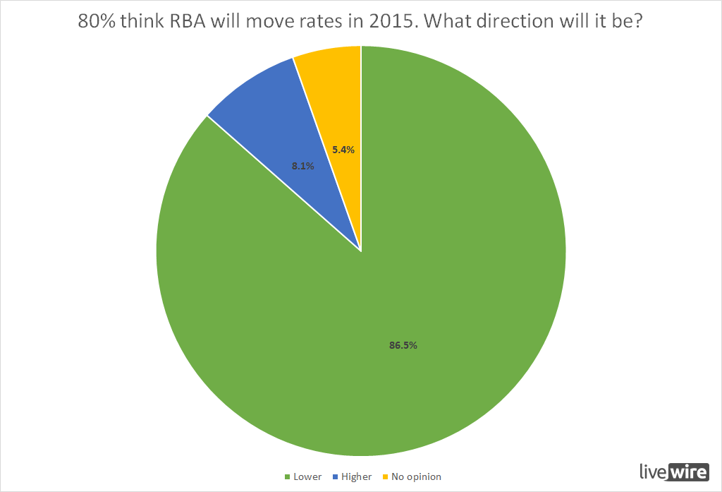 If RBA do move, which direction will it be