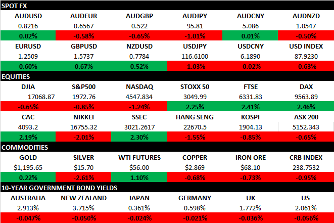 Market Map Dec 17 2014