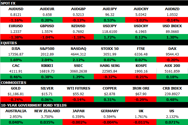 Market Map Dec 18 2014