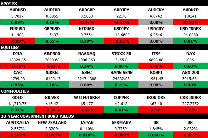 Market Map Feb 19 2015