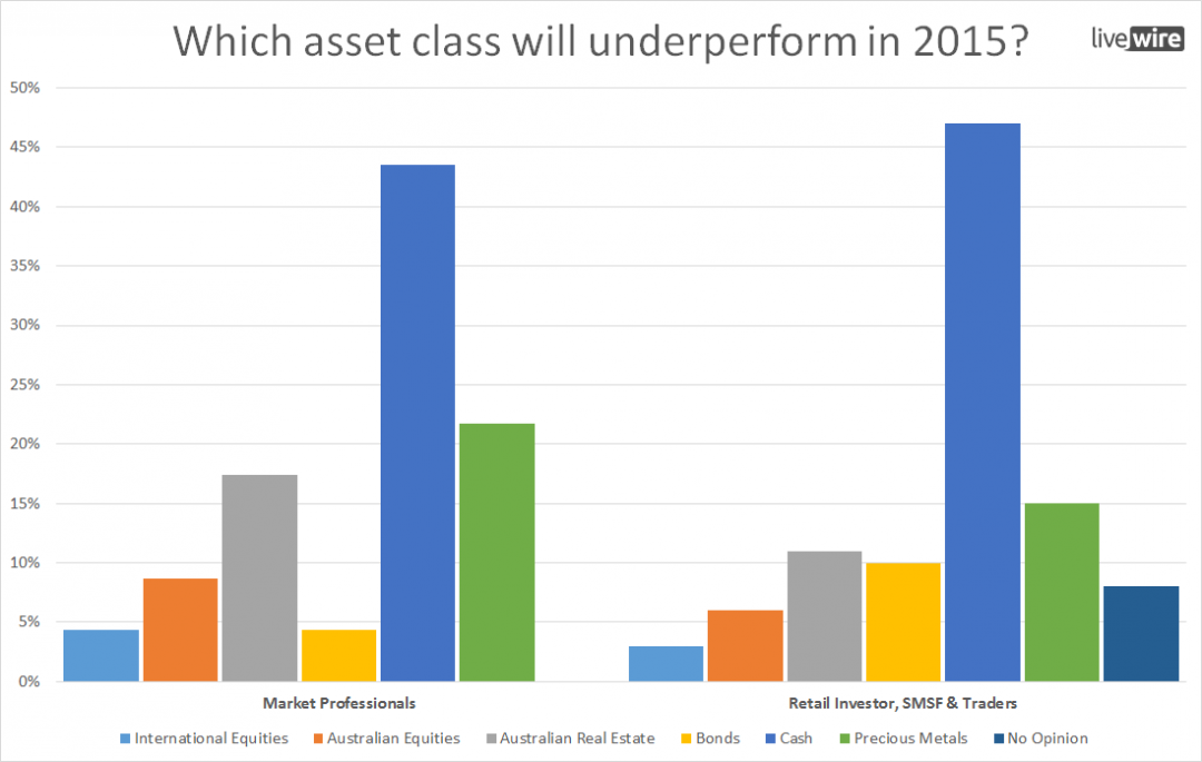 Market Professionals v Retail - What underperforms in 2015