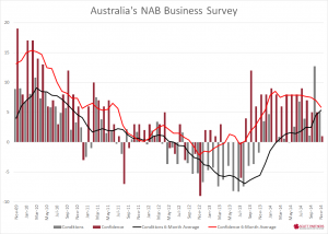 NAB Business Survey Nov 2014