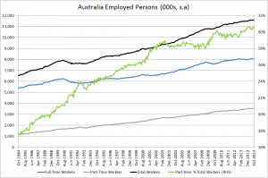 Oz employed persons