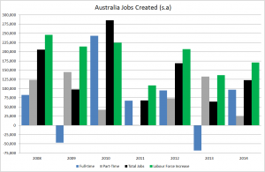 Oz employed persons growth v labour force growth
