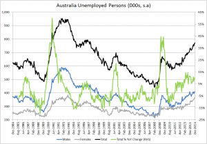 Oz eunemployed persons v yoy change