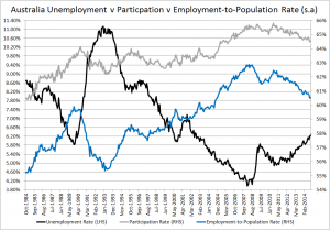 Oz unemployment, part and emp pop rates