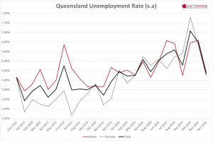 Queensland Unemployment