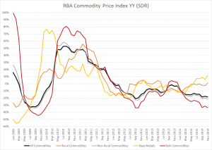 RBA Commodity Price Inxed Nov 2014