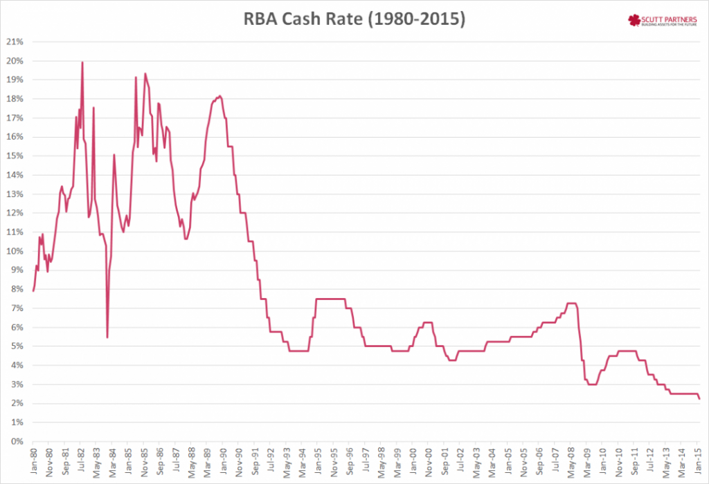 RBA cash rate feb 2015