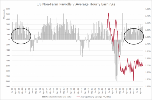 US NFP v Earnings