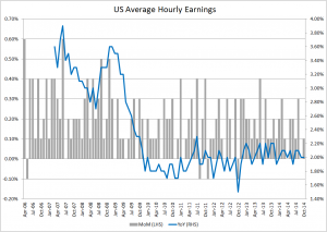 US hourly earnings - Oct 2014