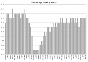 US workweek - Oct 2014