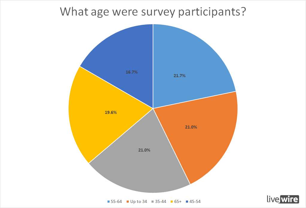 What age were survey participants