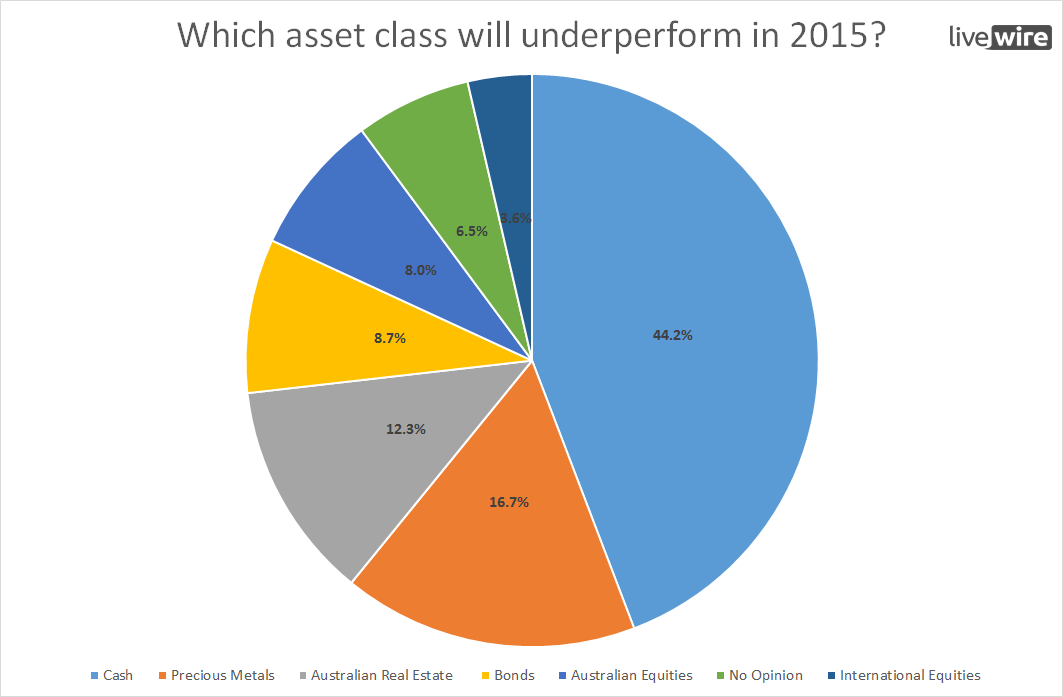 Worst performing asset class in 2015