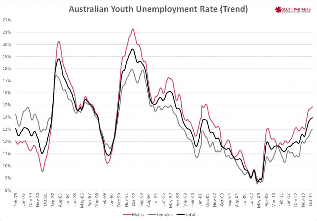 Youth unemployment rate
